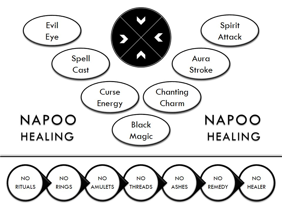 Learn paranormal healing